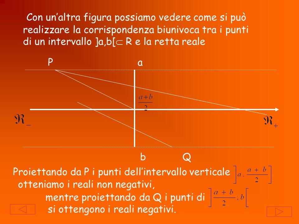 Con un'altra figura possiamo vedere come si può realizzare la corrispondenza biunivoca tra i punti di un intervallo ]a,b[ R e la retta reale